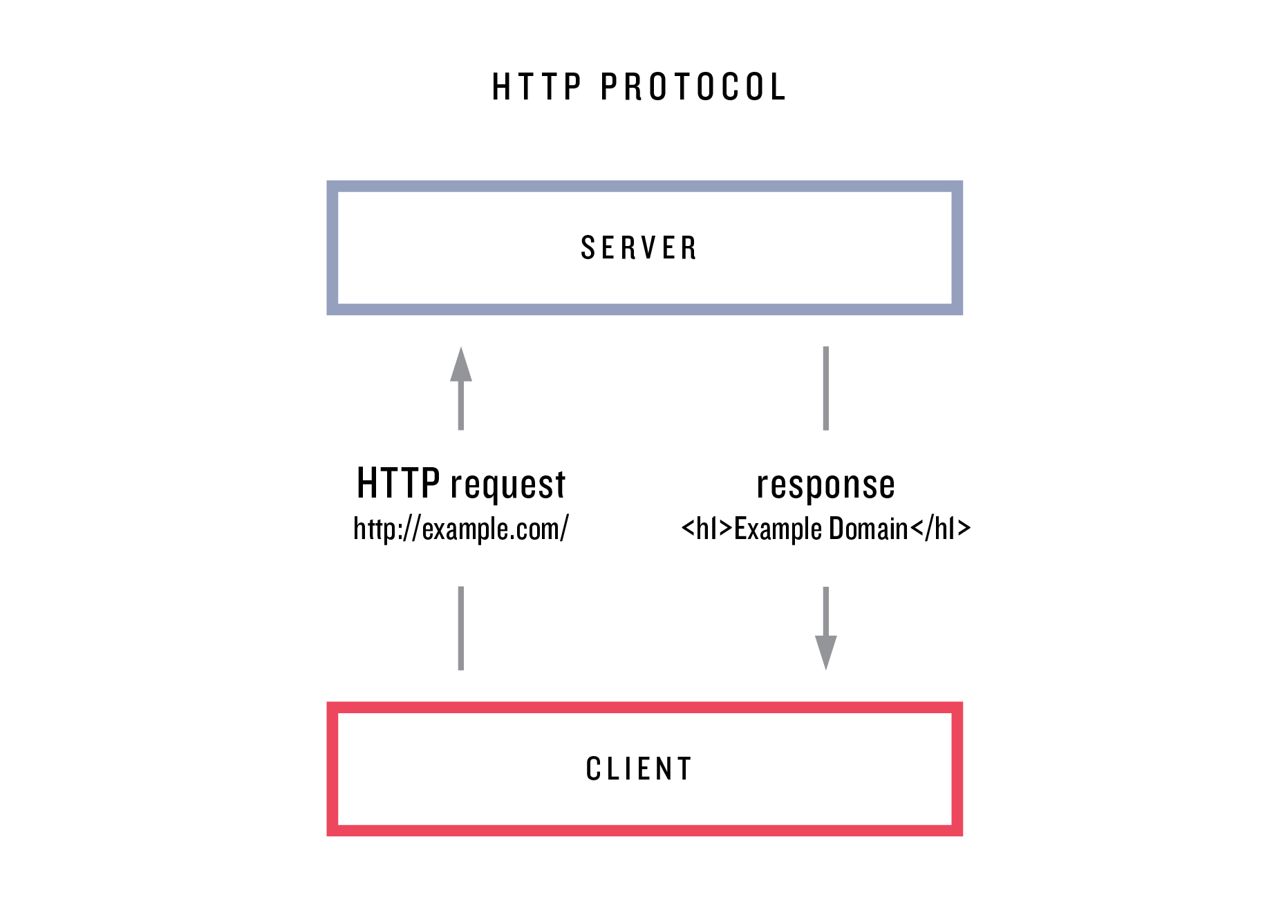 images/figures/http_protocol